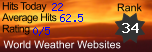 World Weather Websites